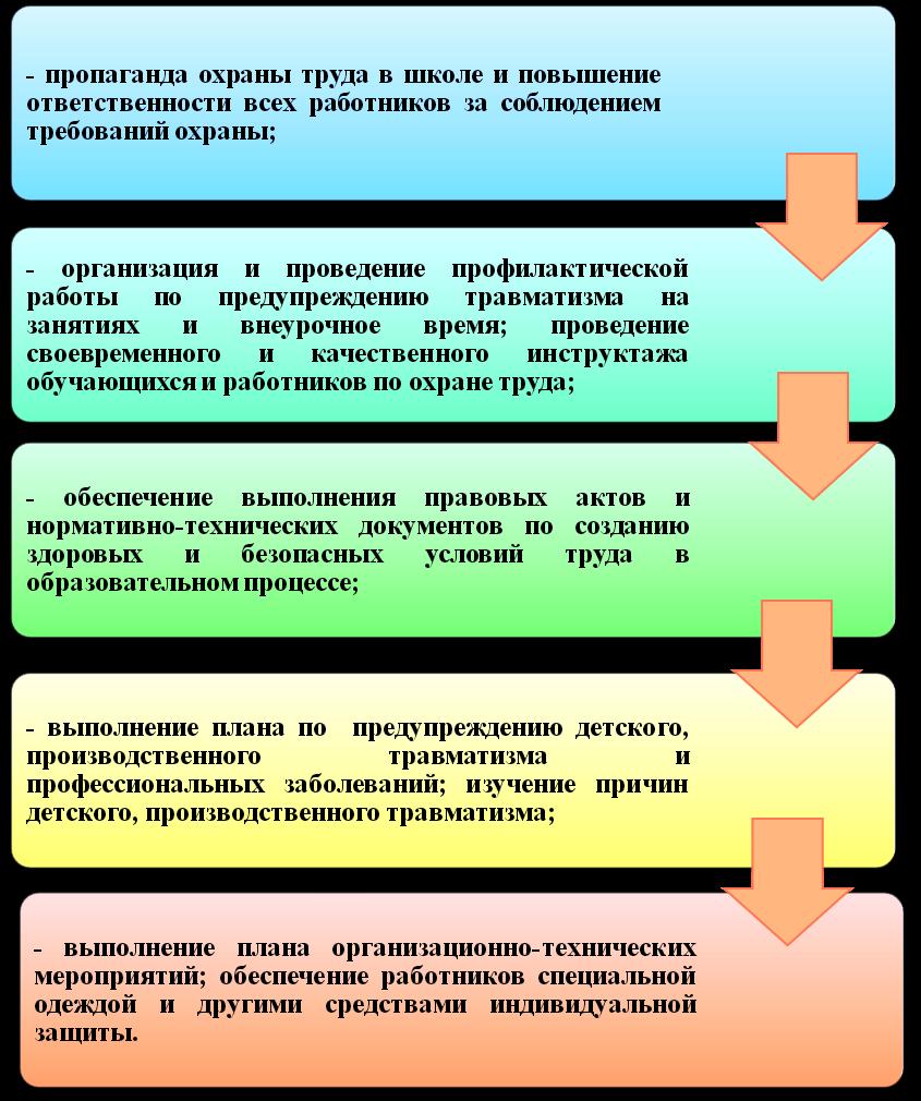 Инструкции в школе по охране труда